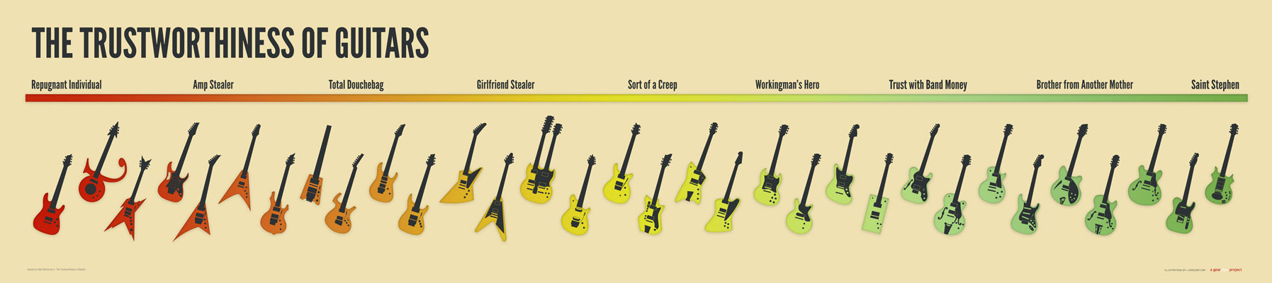 "Guitar Poster Giveaway – Win ""The Trustworthiness of Guitars"" Poster"